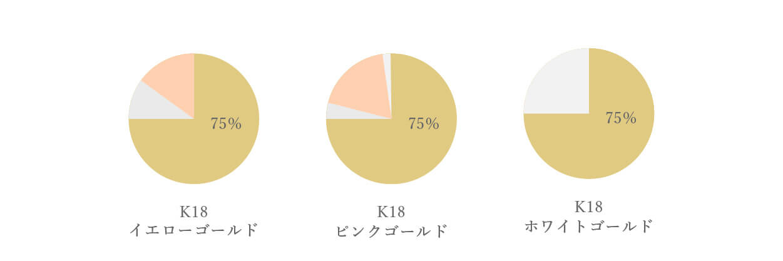 カラーゴールドの配合比率
