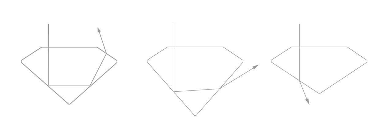 ダイヤモンドのカット 屈折率と反射