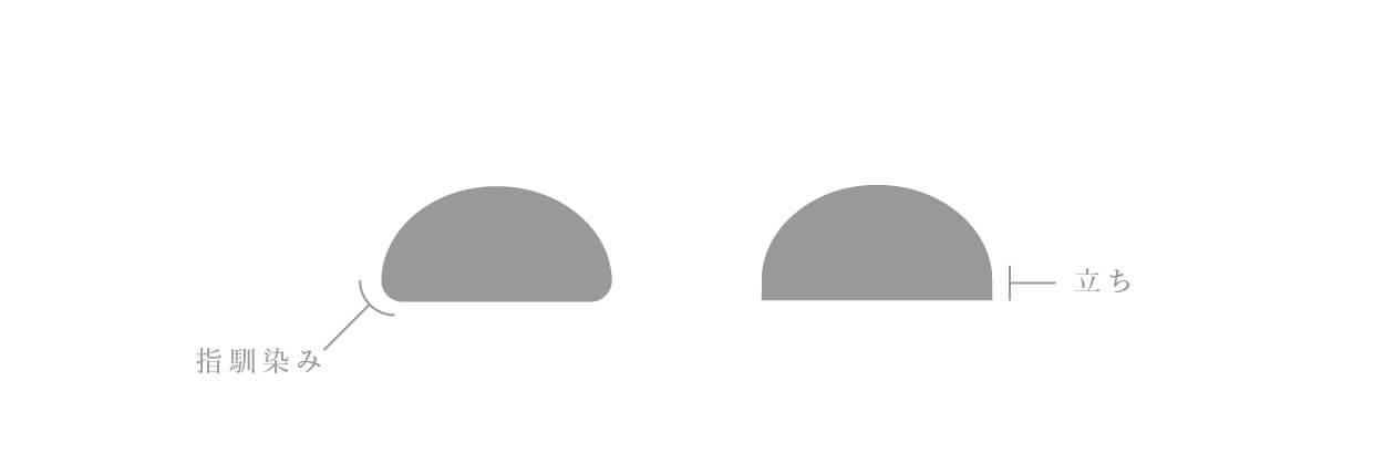シンプル 結婚指輪 比較 甲丸 平打ち 平甲丸 甲丸の指馴染み